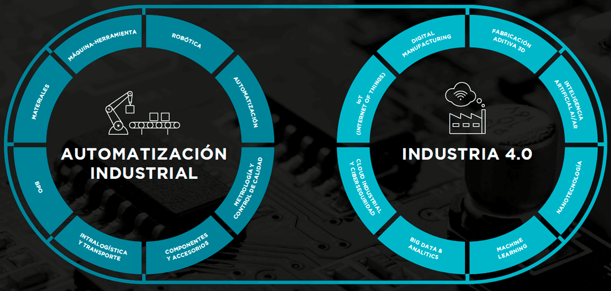 Principales áreas de Advanced Factories