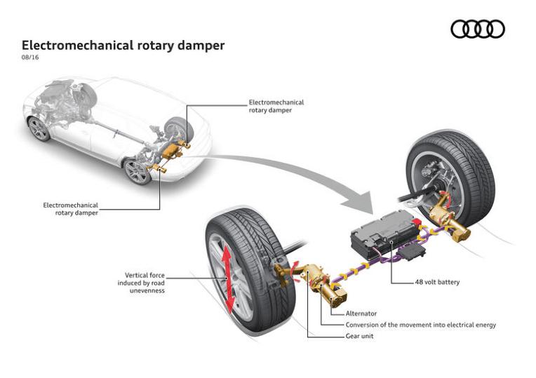 Sistema de suspensión eRoot de Audi, hito en la electromecánica de vehículos
