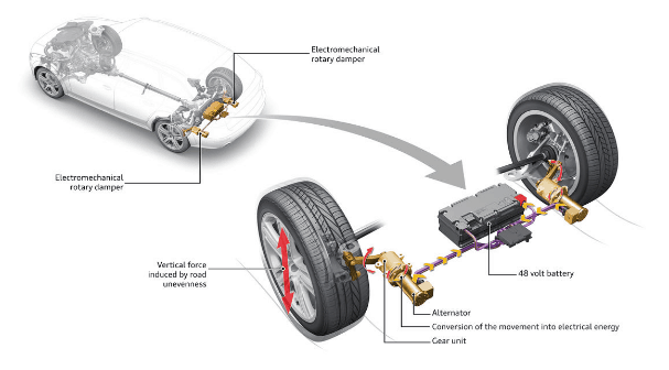 Audi's eRoot suspension system