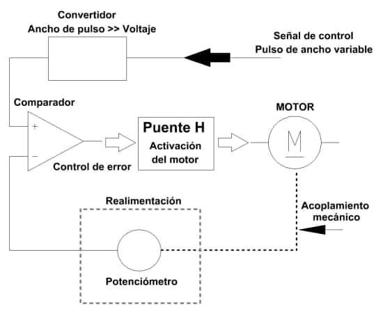 Funcionamiento Servomotor