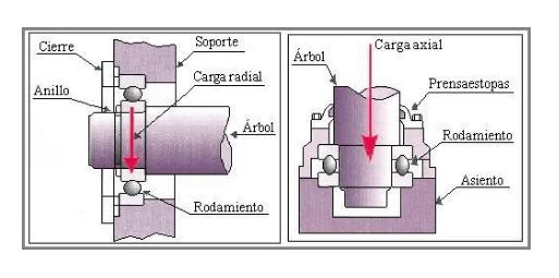 Esquema tipos de rodamientos
