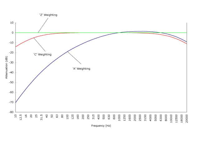 Frequency weightin curves