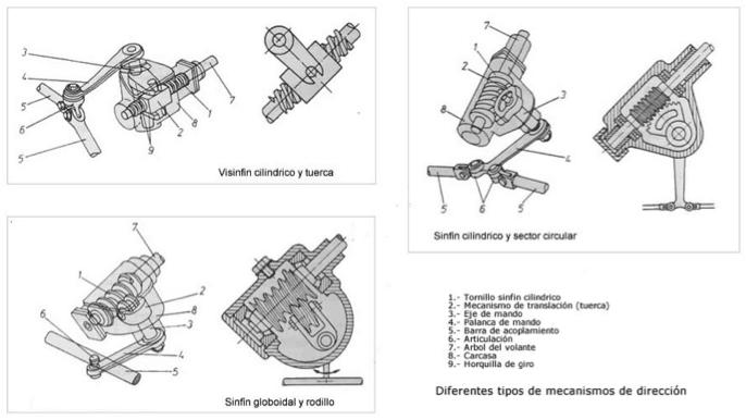 Mecanismos de dirección con sinfín