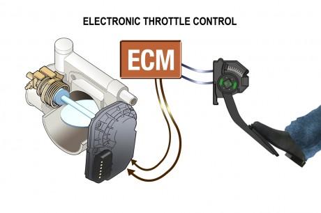 Acelerador electrónico