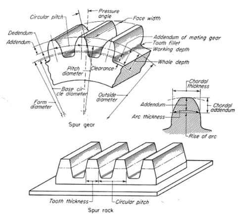 Partes de un engranaje dientes