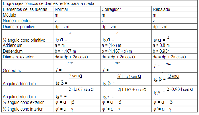 fórmulas engranajes