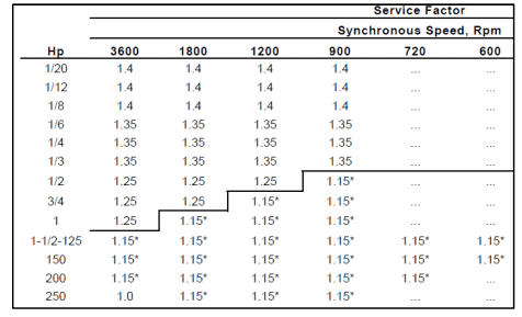 Standard service factor table