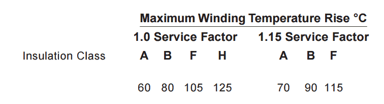 What is the service factor and how do you calculate it? – Blog CLR