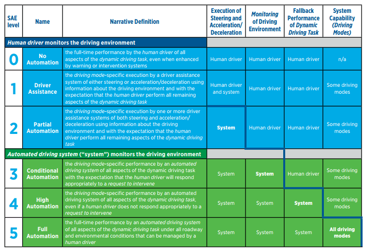 SAE International's Levels of Driving Automation