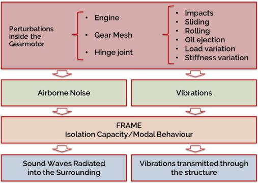 pleasantness in gear motors