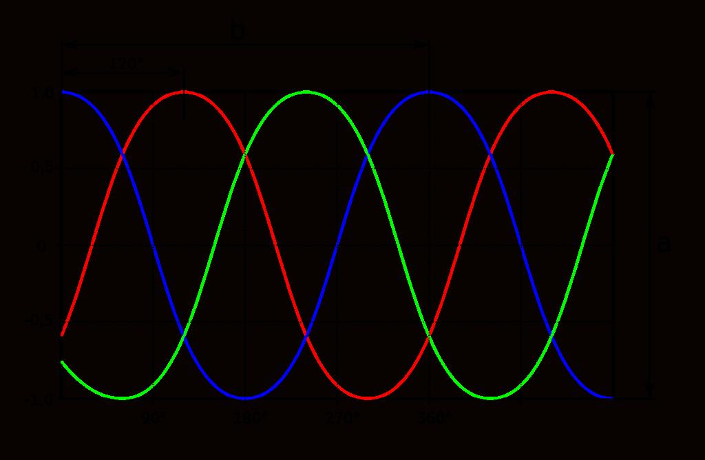 Gráfico motor trifásico